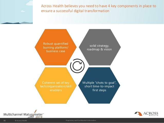 Proprietary and Confidential Information Across Health believes you need to have 4 key components in place to ensure a suc...