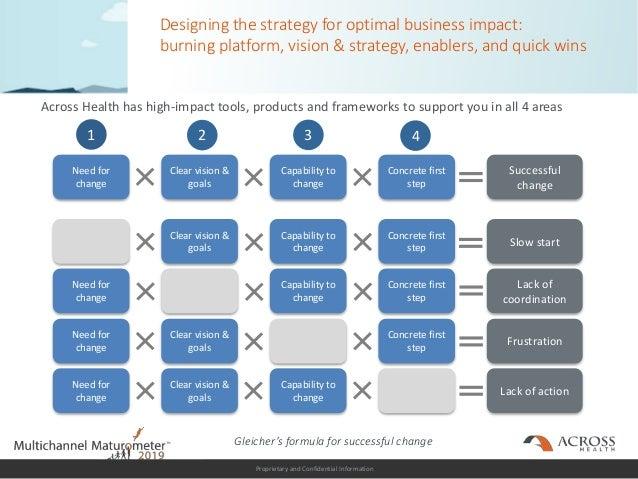 Proprietary and Confidential Information Designing the strategy for optimal business impact: burning platform, vision & st...