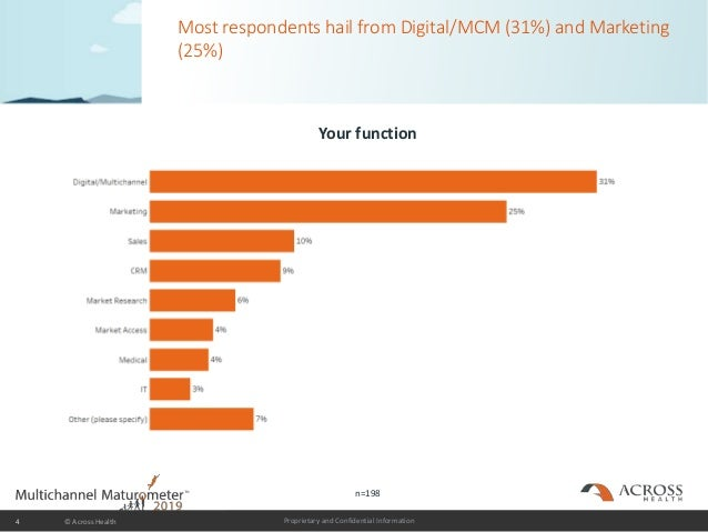 Proprietary and Confidential Information Most respondents hail from Digital/MCM (31%) and Marketing (25%) 4 © Across Healt...