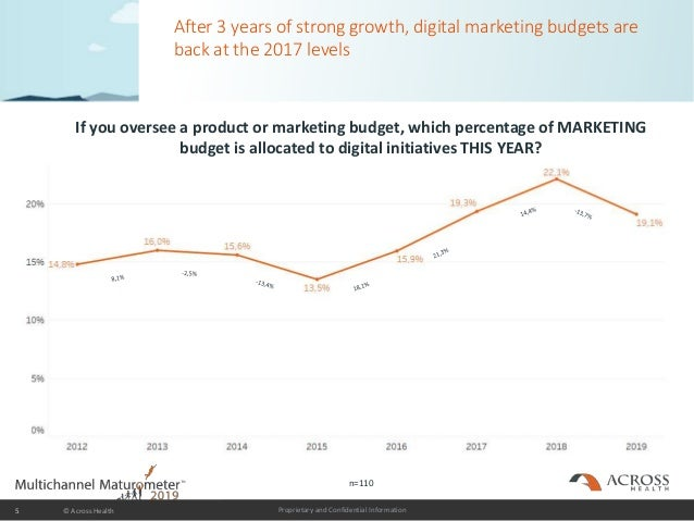 Proprietary and Confidential Information After 3 years of strong growth, digital marketing budgets are back at the 2017 le...