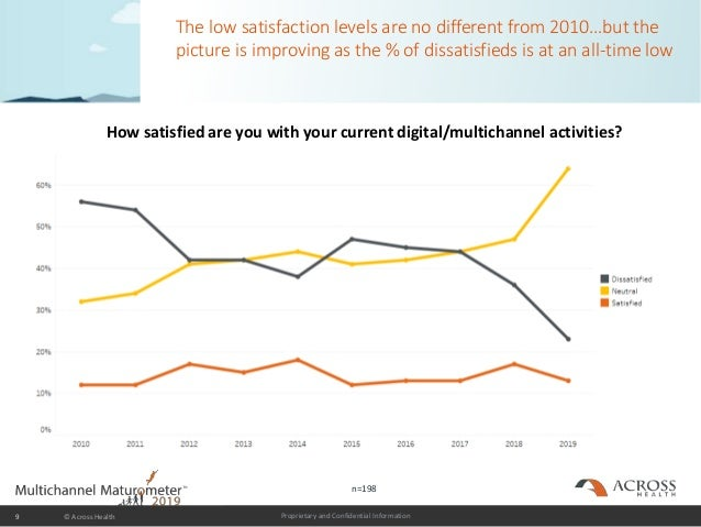 Proprietary and Confidential Information The low satisfaction levels are no different from 2010…but the picture is improvi...