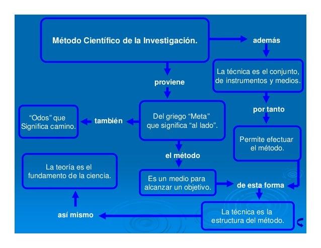 Método científico de la investigación Slide 2