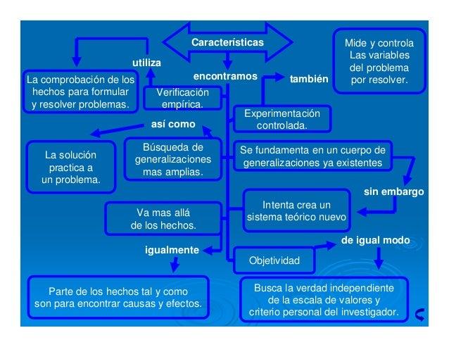 Método científico de la investigación Slide 3