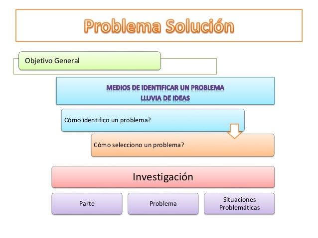Objetivo General  Cómo identifico un problema?  Cómo selecciono un problema?  Investigación  Parte Problema  Situaciones  ...