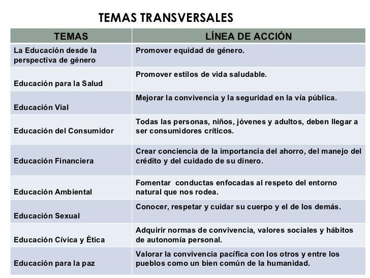 TEMAS TRANSVERSALES TEMAS LÍNEA DE ACCIÓN La Educación desde la  perspectiva de género Promover equidad de género. Educaci...