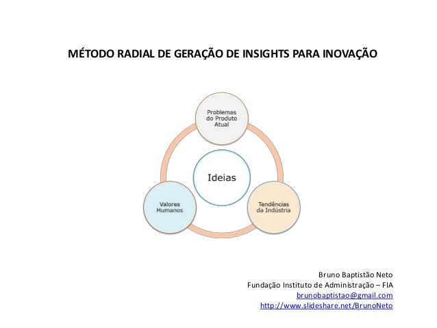 MÉTODO RADIAL DE GERAÇÃO DE INSIGHTS PARA INOVAÇÃO Bruno Baptistão Neto Fundação Instituto de Administração – FIA brunobap...