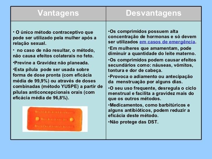 Vantagens Desvantagens <ul><li> O único método contraceptivo que pode ser utilizado pela mulher após a relação sexual.  <...