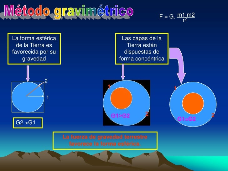 F = G. <br />1<br />m1.m2<br />r2<br />2<br />G1=G2<br />2<br />1<br />G2 >G1<br />Método gravimétrico<br />La forma esfér...
