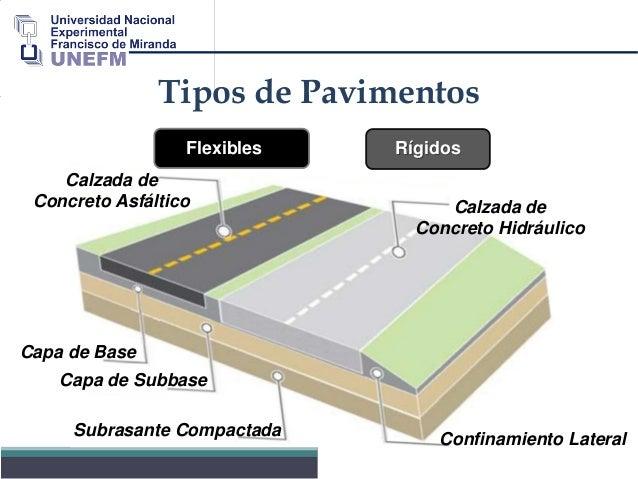 M todos de dise o de pavimentos - Tipos de pavimentos ...