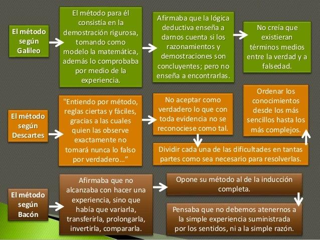 El método según Galileo El método según Descartes El método según Bacón El método para él consistía en la demostración rig...