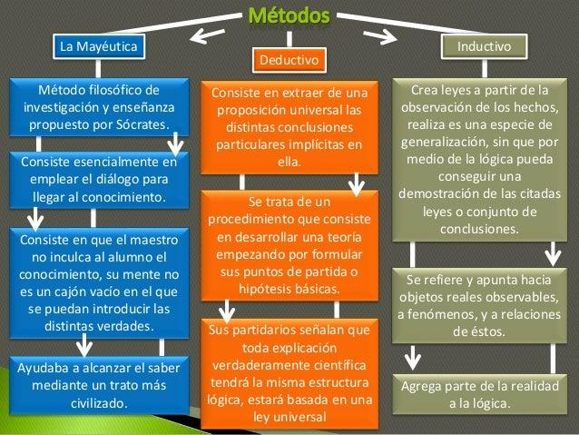 La Mayéutica Deductivo Inductivo Método filosófico de investigación y enseñanza propuesto por Sócrates. Consiste esencialm...