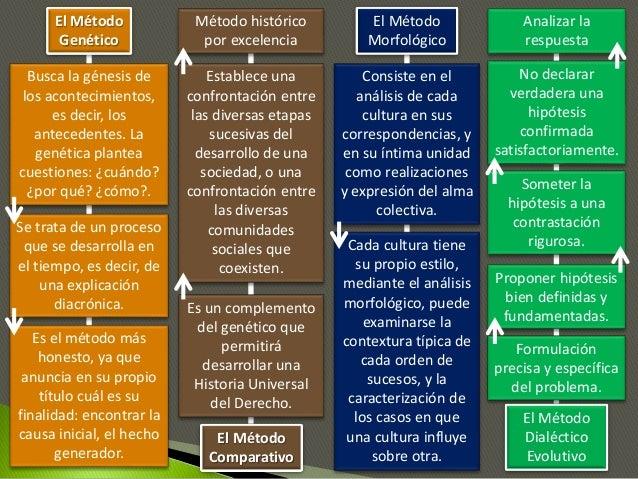 El Método Genético El Método Comparativo El Método Morfológico El Método Dialéctico Evolutivo Busca la génesis de los acon...
