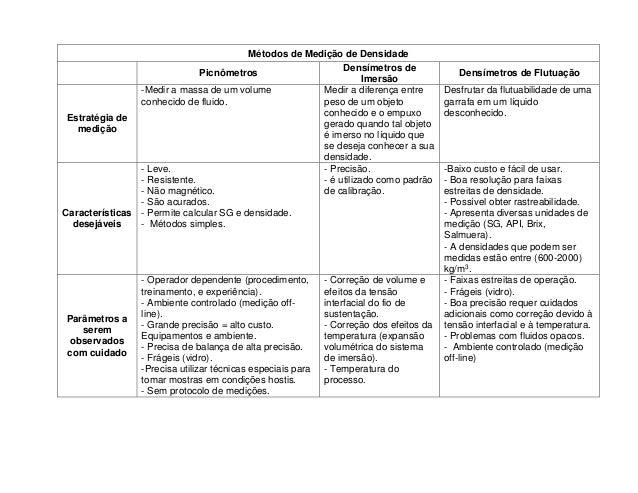 Métodos de Medição de Densidade  Picnômetros  Densímetros de  Imersão  Densímetros de Flutuação  Estratégia de  medição  -...