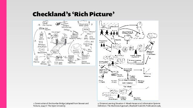 Checkland's 'Rich Picture' Stakeholders Worldview Connections Conflicts