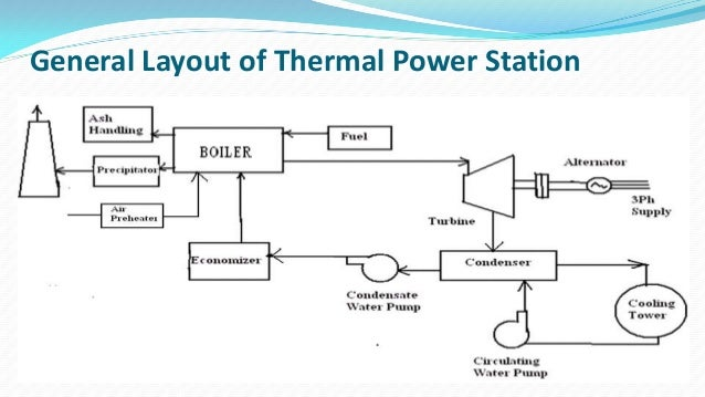 Thermal Power Plant Diagram Ppt - Wiring Diagram K8 on