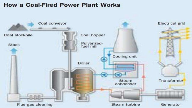 furnace air flow diagram with Mtps on Manufacturing besides Analytical Methodology For Determination Of Trace Cu In Hydrated Alcohol Fuel likewise Incinerators Sulfur Recovery further Showthread further bi Vs Conventional.