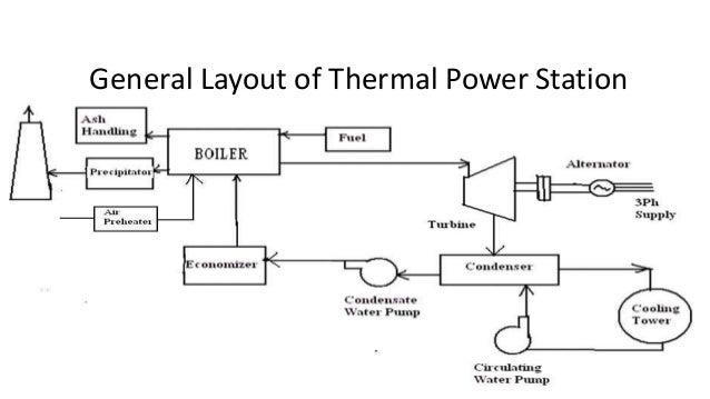 Power Plant Diagram Ppt - Information Schematics Wiring Diagrams