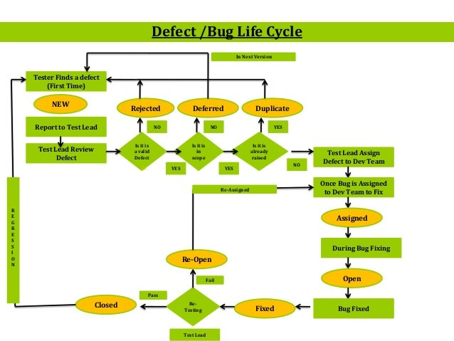 defect life cycle in alm