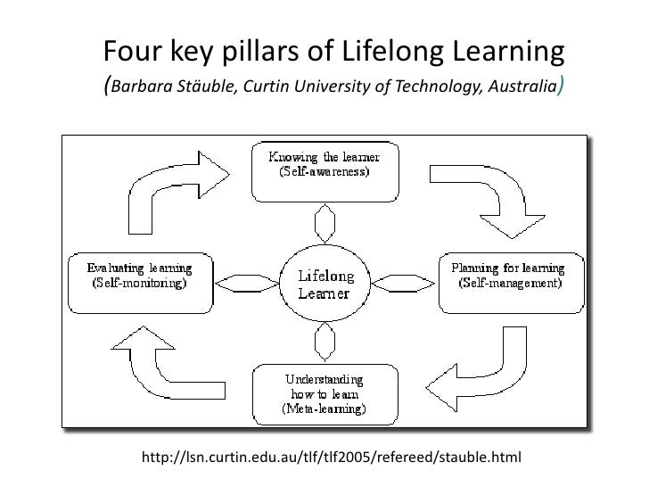 lifelong learning plan A publication of the canadian academy of engineering lifelong learning lifelong learning development plans this is a publication of the canadian academy.