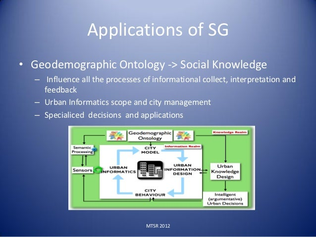 • Life cycle of knowledge in Smart Cities     •   Acquisition     •   Verification     •   Documentation     •   Decision•...