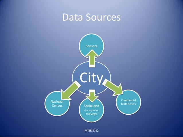 Data Sources            Sensors           CityNational                 Commercial                         DatabasesCensus ...