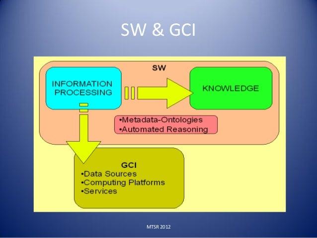 SW & GCI  MTSR 2012