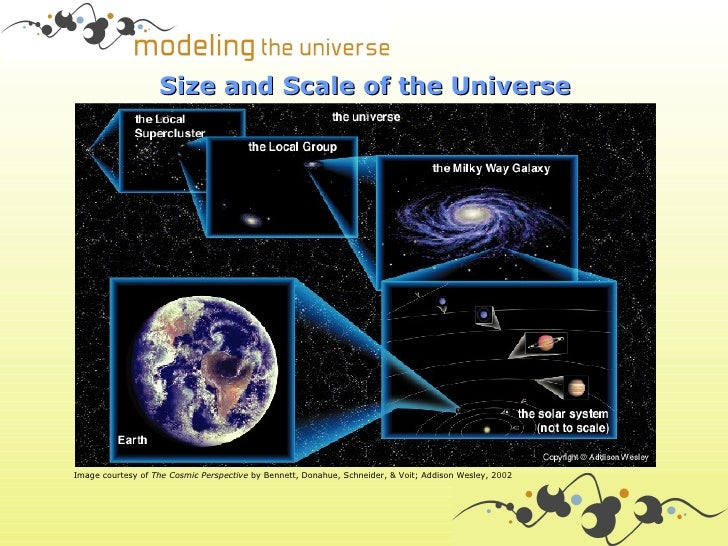 Size and Scale of the UniverseImage courtesy of The Cosmic Perspective by Bennett, Donahue, Schneider, & Voit; Addison Wes...