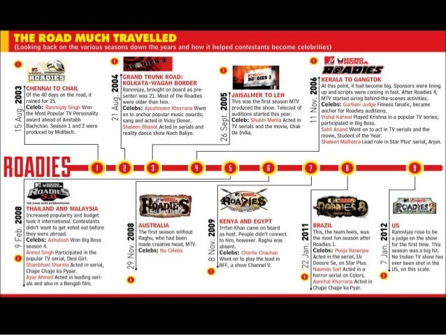 MTV Roadies - The Success factors ( inspired by an article in www afa…