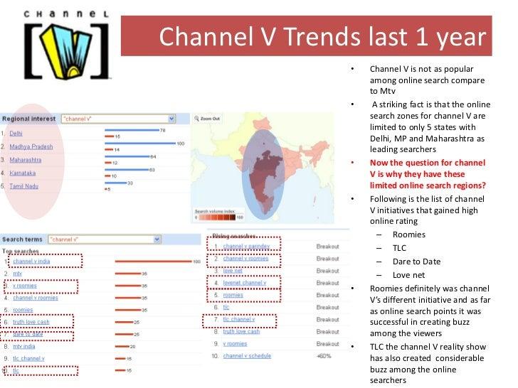 Indian Social Media: MTV vs Channel V