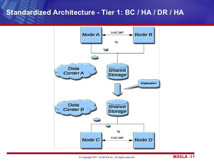 Standardized Architecture - Tier 1: BC / HA / DR / HA