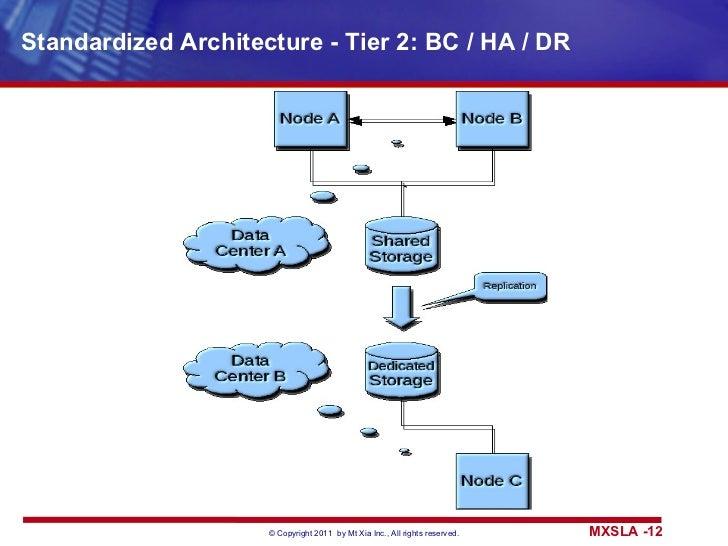 Standardized Architecture - Tier 2: BC / HA / DR
