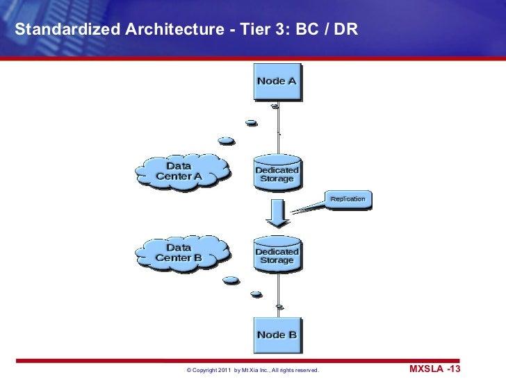 Standardized Architecture - Tier 3: BC / DR