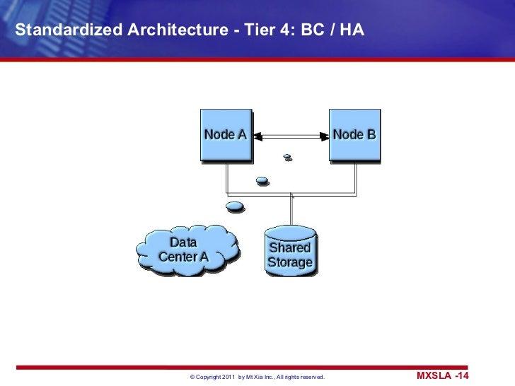 Standardized Architecture - Tier 4: BC / HA