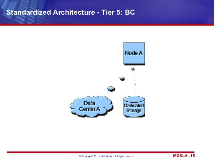 Standardized Architecture - Tier 5: BC