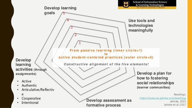 1 2 3 4 5 From passive learning (inner circle=1) to active student-centered practices (outer circle=5) Constructive alignm...