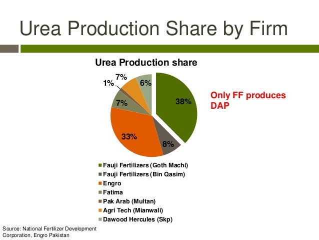 cvp analysis on engro fertilizers Karachi: engro fertilizers limited announced a consolidated profit of rs1115 billion in the year ended december 31, 2017, up 20% compared to rs928 billion in the same period of previous year, according to a company notice sent to the pakistan stock exchange (psx) on thursday.