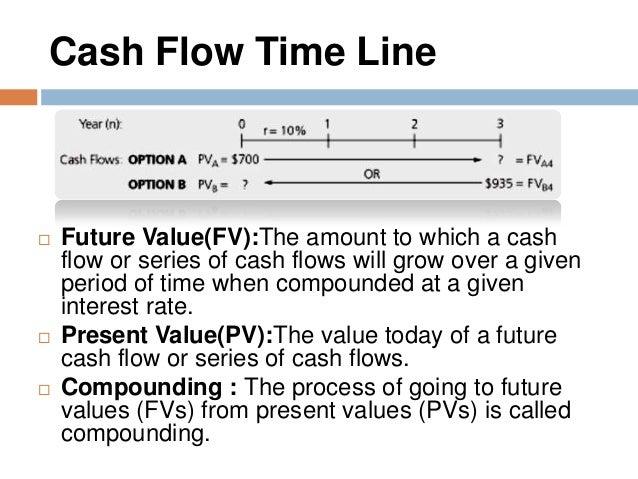 multiple uneven cashflow