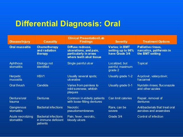 Differential Diagnosis: Oral                                           Clinical Presentation/LabDisease/Injury           C...