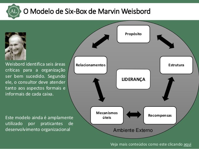 the strength of weisbord s six box mode 244 weisbord's six-box model (1976)  consequently, the organization gets  stalled in a highly reactive mode characterized by lack of funds and   expansion initiatives meant to enhance speech quality, improve coverage  intensity and to.