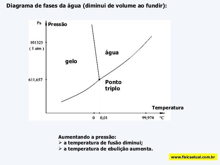 Mudanas de fase 03 diagrama de fases ccuart Image collections