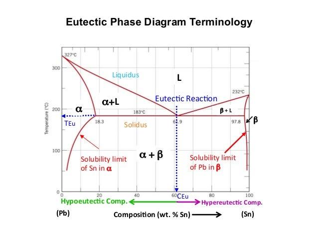 V U Phase Diagrams Trusted Wiring Diagrams