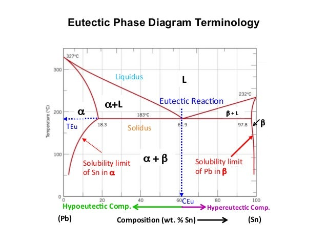 Mseasuslides muddiest point phase diagrams i eutectic calculations 2 eutectic phase diagram ccuart Gallery