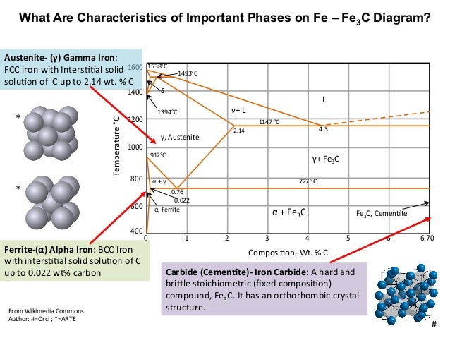 Mseasuslides muddiest point phase diagrams iii fe fe3c phase diagr 2 ccuart