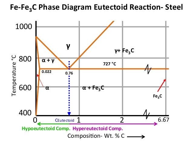 Mseasuslides muddiest point phase diagrams iii fe fe3c phase diagr 4 ccuart Choice Image