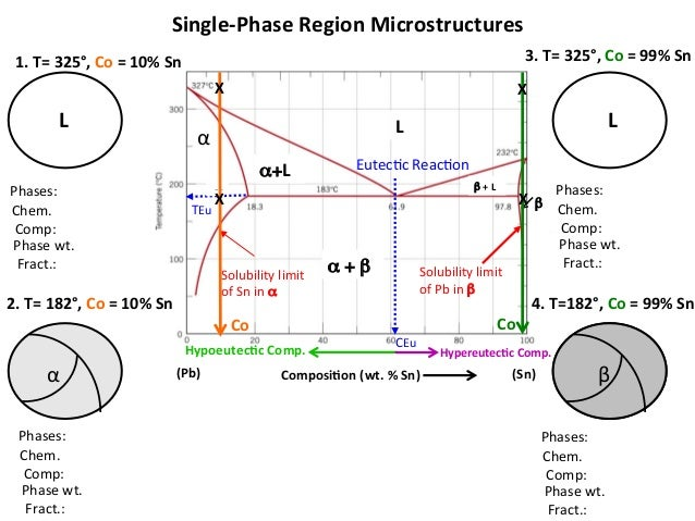 Mseasuslides Muddiest Point Phase Diagrams Ii Eutectic Microstruc