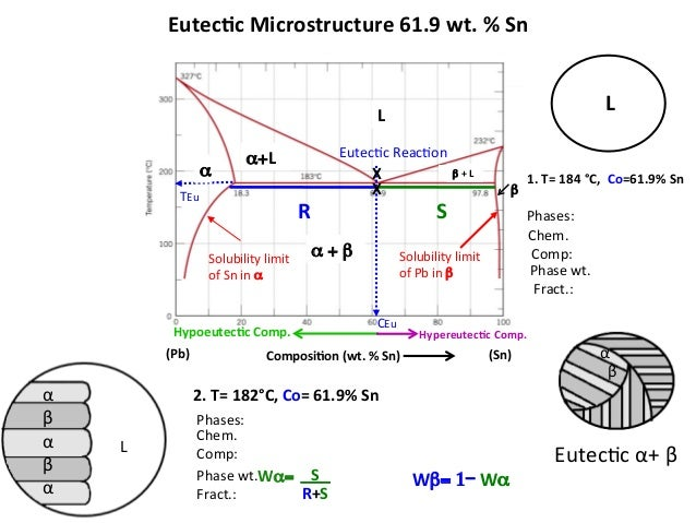 mseasuslides muddiest point phase diagrams ii eutectic 3 phase electric panel diagrams eutectic microstructure binary phase diagrams