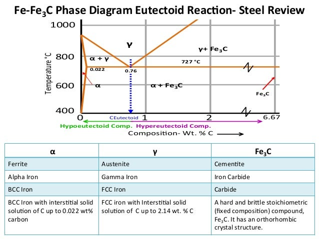Mseasuslides muddiest point phase diagrams iv fe fe3c calculations 2 ccuart Gallery