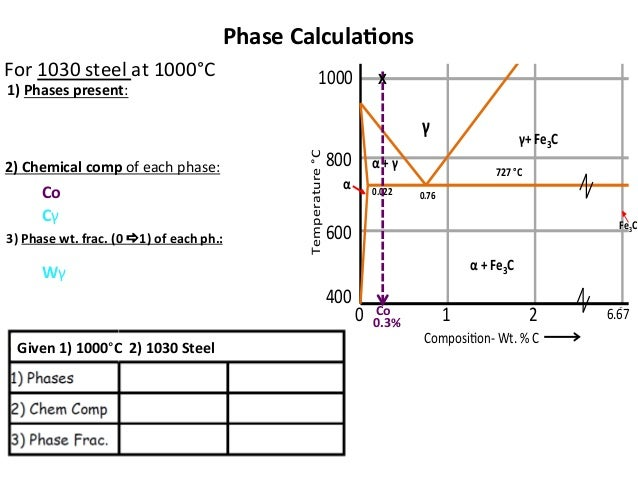 Mseasuslides muddiest point phase diagrams iv fe fe3c calculations 3 ccuart Gallery