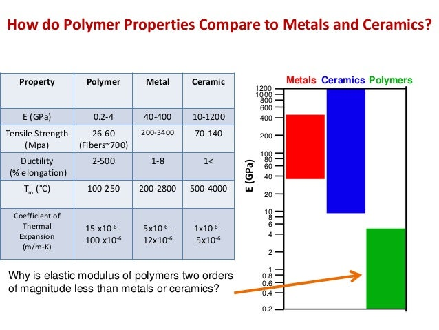 Mseasuslides Muddiest Points Polymers I Introduction