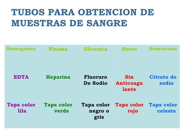 TUBOS PARA OBTENCION DE MUESTRAS DE SANGREHemograma     Plasma      Glicemia       Suero      Hemostasis  EDTA       Hepar...